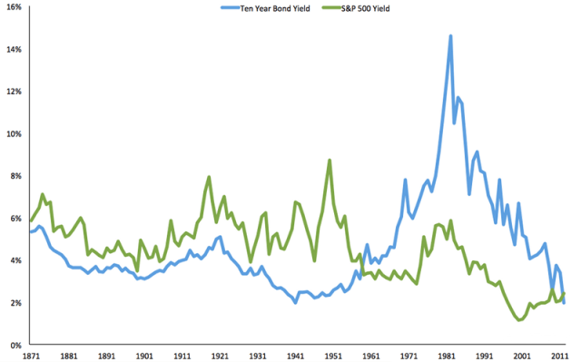 Stocks Yielded More Than Bonds for Almost a Hundred Years
