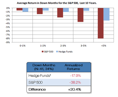 Average-return-in-down-months-for-the-sp-500