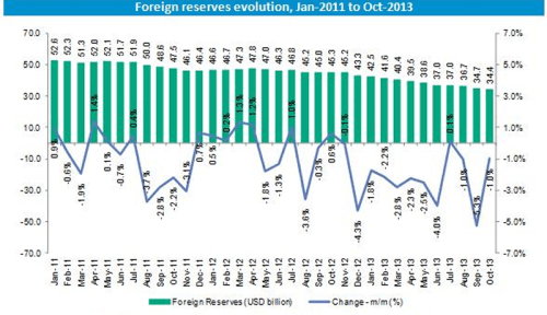 Foreign Reserves Evolution