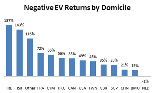 Negative-EV-returns-by-domicile