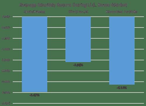 AVerage-Monthly-Return-During-US-Down-Market