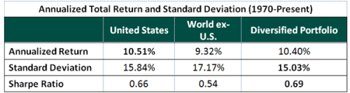 Annualized Total Return and Standard Deviation