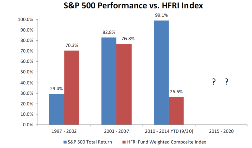 ed-Seides-S&P-500-Performance-vs-HFRI-Index