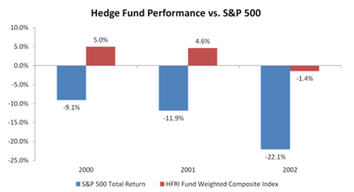 Ted-Seides-article-Hedge-Fund-Performance-500x271