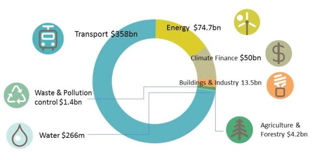 CBI data on thematic breakdown of climate bonds