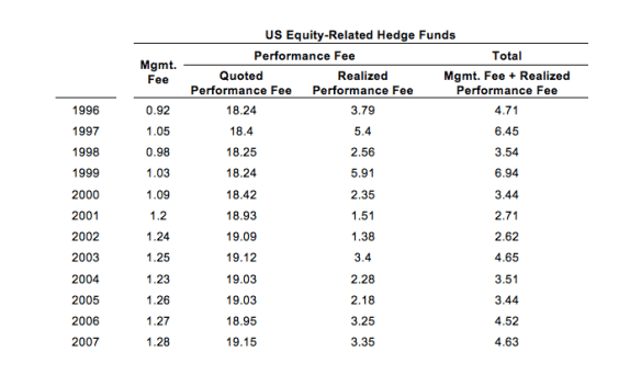Table 2: Hedge Fund Fees over Time (1996 to 2007)