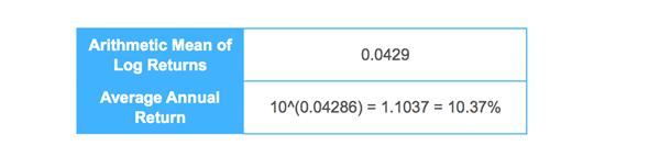 Arithmetic Mean of Log Return