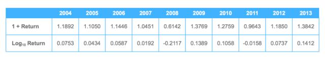 Average Periodic Returns