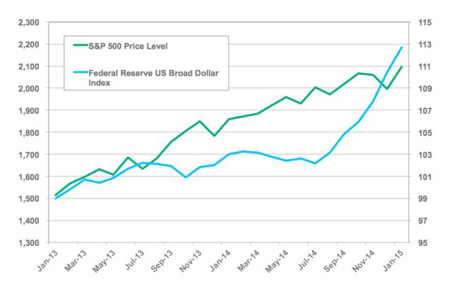 S&P 500 Price vs. US Dollar Major Currencies Index