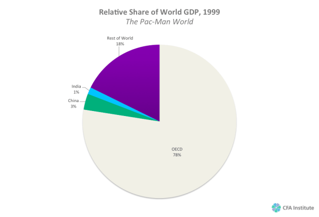 Relative Share of World GDP, 1999: The Pac-Man World
