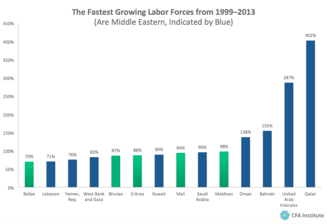 The Fastest Growing Labor Forces from 19992013 Are Middle Eastern Indicated by Blue