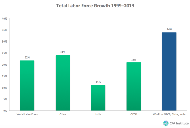 Total Labor Force Growth 19992013