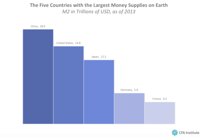 The Five Countries with the Largest Money Supplies in 2013: M2 in Trillions of USD, as of 2013