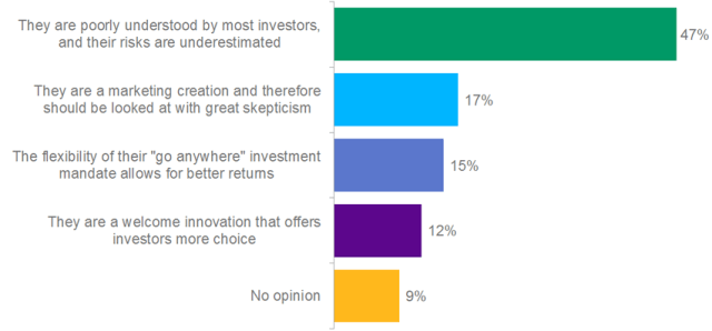 Poll: Which statement best reflects your opinion on unconstrained bond funds?