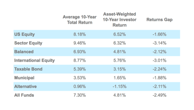 Asset-Weighted and Average Total and Investor Returns: Trailing Through Dec. 31, 2013