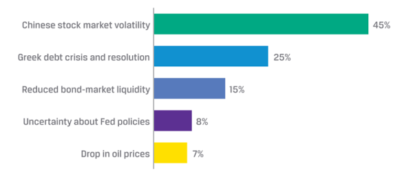 Poll: With respect to investments, which of the following caused you the most concern within the past week?