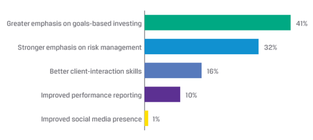 What changes are most necessary for the private-wealth industry?