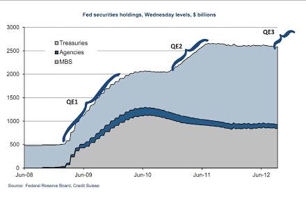 Federal Reserve's Balance Sheet