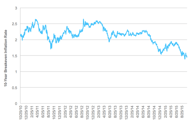 10-Year Breakeven Inflation Rate