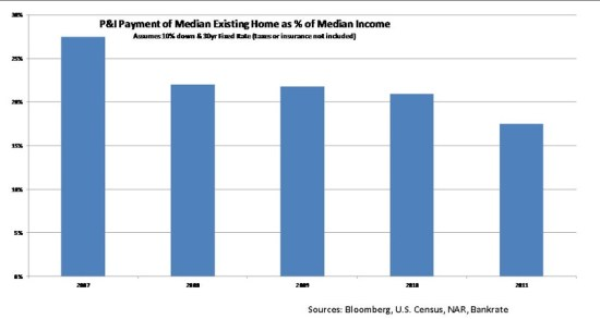 P&I Payment of Median Home as a % of Median Income