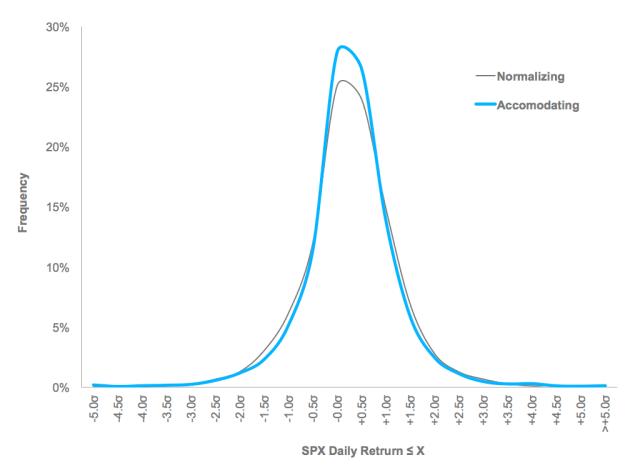 Regime Distribution Analysis