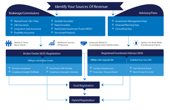 Identify Your Sources of Revenue