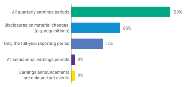 Which of the following earnings-disclosure events is the most important for investors?