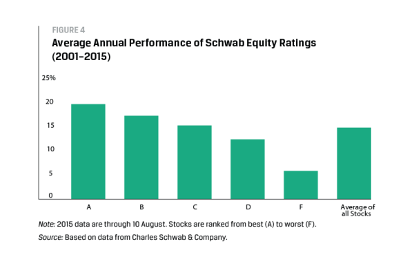 Average Annual Performance of Schwab Equity Ratings (2001–2015)