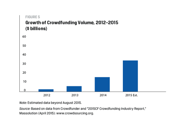 Growth of Crowdfunding Volume, 2012–2015 ($ billions)