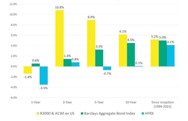 Asset Class Performance Comparison