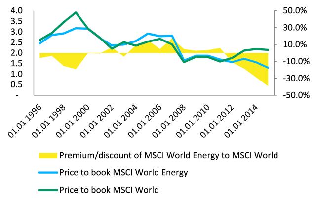 Figure 4: MSCI World Energy Index