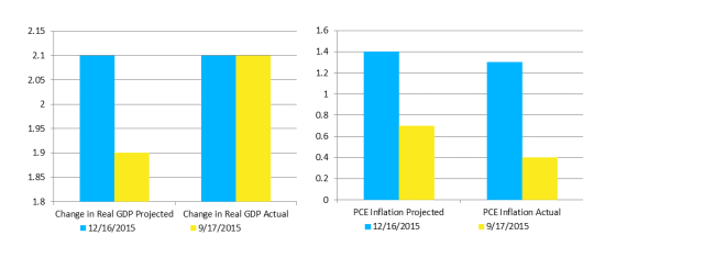 Change in Real GDP and PCE Inflation for 2015: Projected vs. Actual