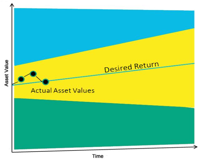 Portfolio Navigation Chart