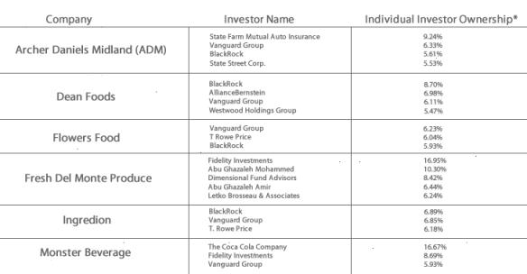 Water Risk Exposure Company Investors
