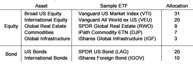 World Market Portfolio Estimate
