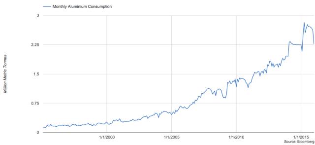 A Sharp Drop in Aluminum Consumption