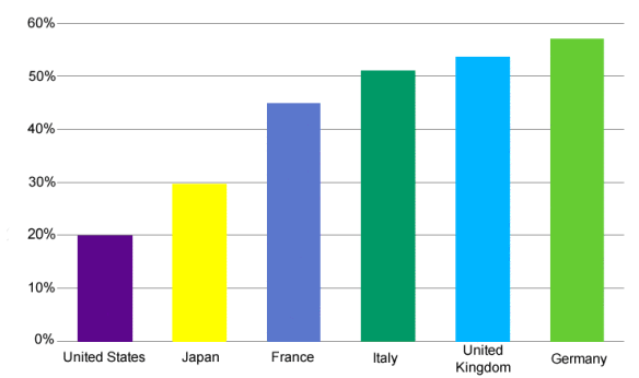 Share of Stock Market Held by Foreign Investors
