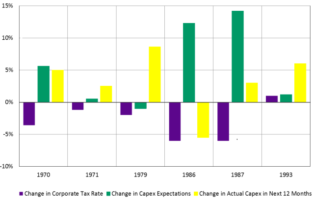 Changes in Corporate Tax Rates and Capex