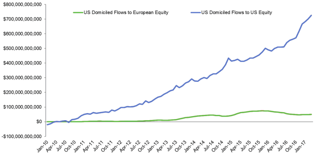 Flows to US and European Equities