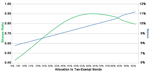 Optimal Allocation to Tax-Exempt Bonds, January 1980–May 2017