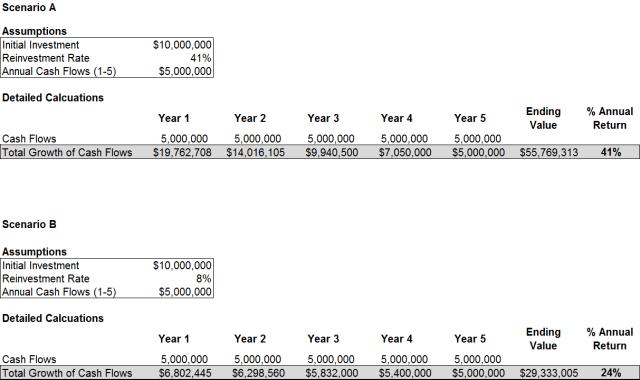 Graphique du taux de rendement interne (TRI)
