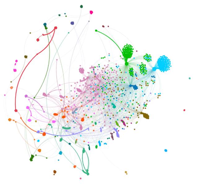 Palm Oil Industry Shareholder Networks