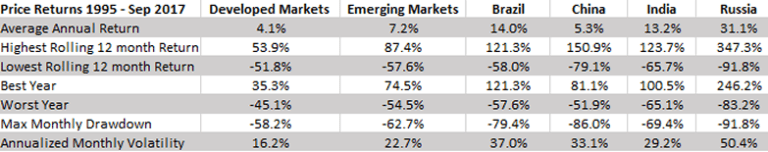 Developed vs Emerging Market price returns, chart - Source MSCI