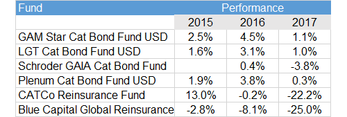 Performance of Select Catastrophe Bond Funds