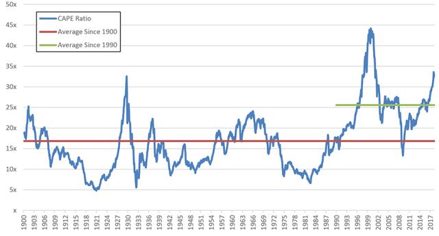 The S&P 500 CAPE Ratio