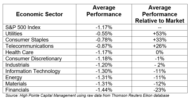 Market and Sector Performance When Risk (VIX) Increases Significantly