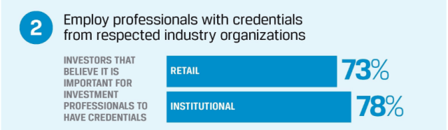 Employ Professionals with Credentials from Respected Industry Organizations Chart