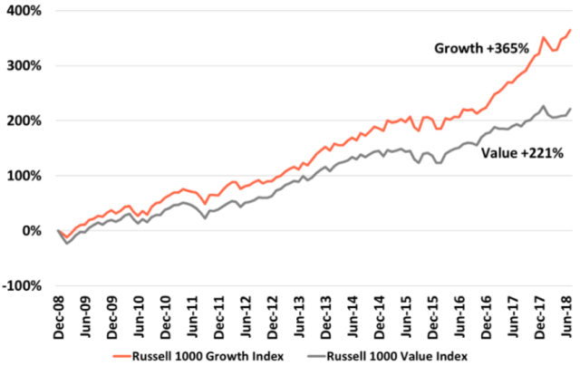 Growth vs. Value Performance: January 2009–July 2018