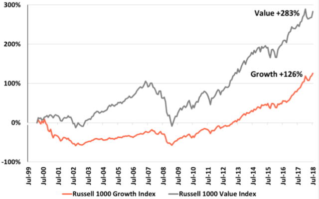 Growth vs. Value Performance: March 2000–July 2018