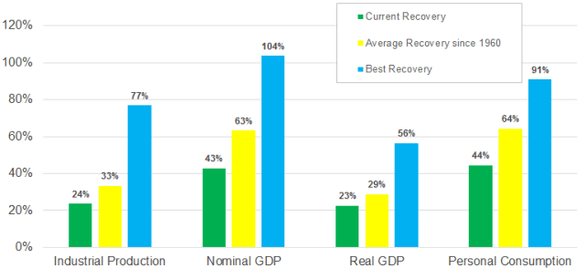 The Current Economic Recovery vs. The Average and Best
